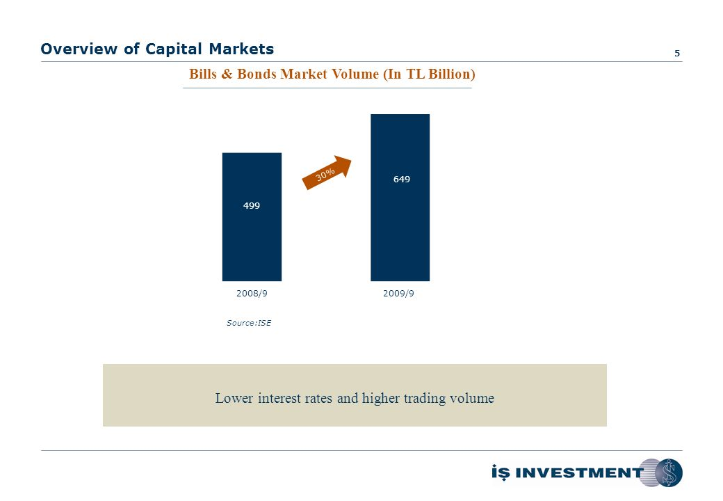 Overview of Capital Markets Equity Market Volume (In TL Billion)Derivatives Market Volume (In TL Billion) 4 2008/92009/92008/92009/9 519 680 325 478 31% 47% Source:ISE Source:TurkDEX Equity and derivatives market exceeded the full-year of 2008