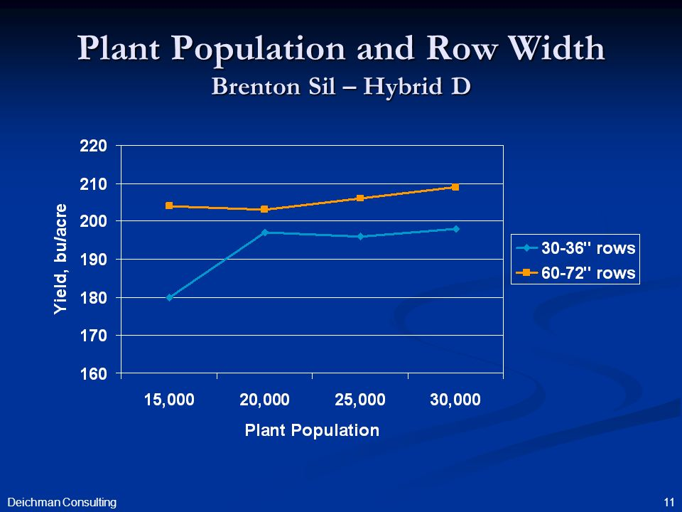 11 Plant Population and Row Width Brenton Sil – Hybrid D Deichman Consulting