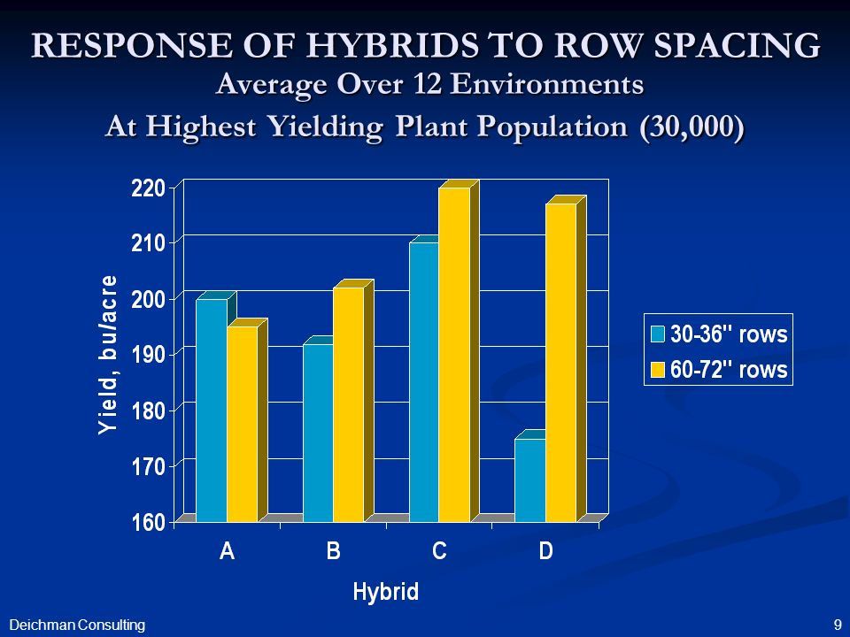 9 RESPONSE OF HYBRIDS TO ROW SPACING Average Over 12 Environments At Highest Yielding Plant Population (30,000) Deichman Consulting