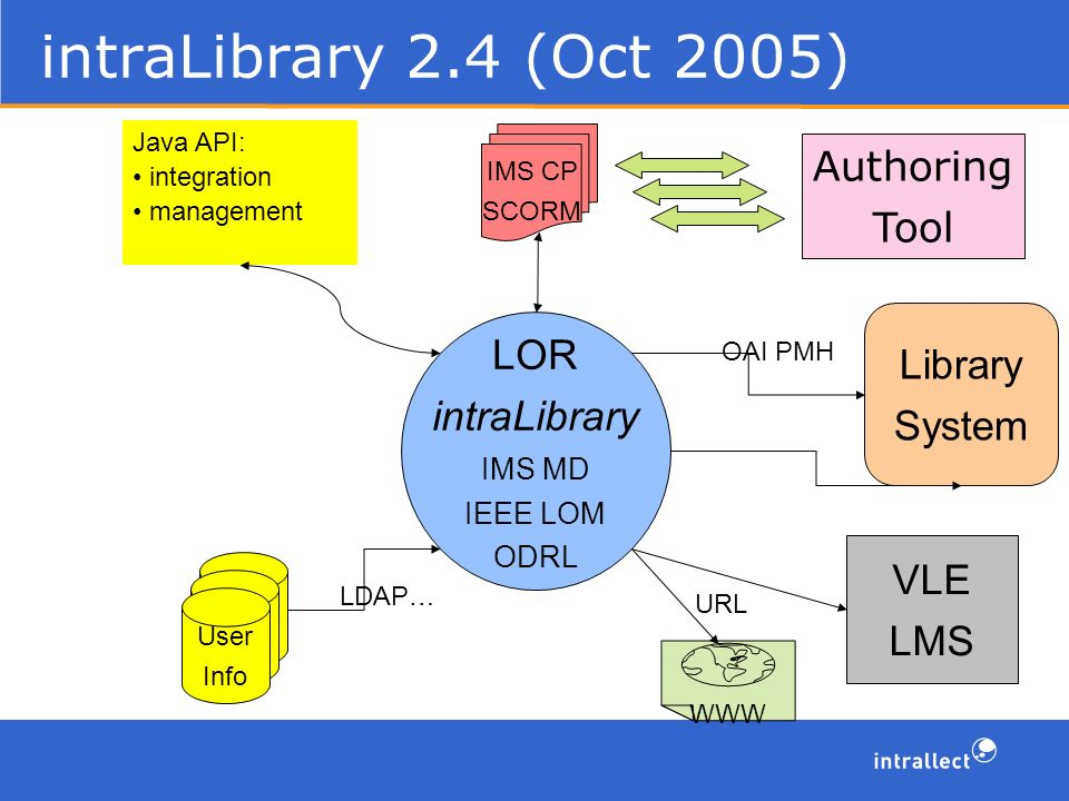 intraLibrary 2.4 (Oct 2005) Library System LOR intraLibrary IMS MD IEEE LOM ODRL OAI PMH Authoring Tool IMS CP SCORM User IDs User IDs User Info LDAP… WWW URL VLE LMS Java API: integration management