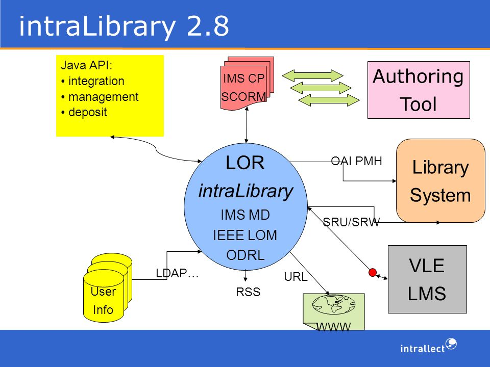 intraLibrary 2.8 Library System LOR intraLibrary IMS MD IEEE LOM ODRL SRU/SRW OAI PMH Authoring Tool IMS CP SCORM User IDs User IDs User Info LDAP… WWW URL VLE LMS Java API: integration management deposit RSS