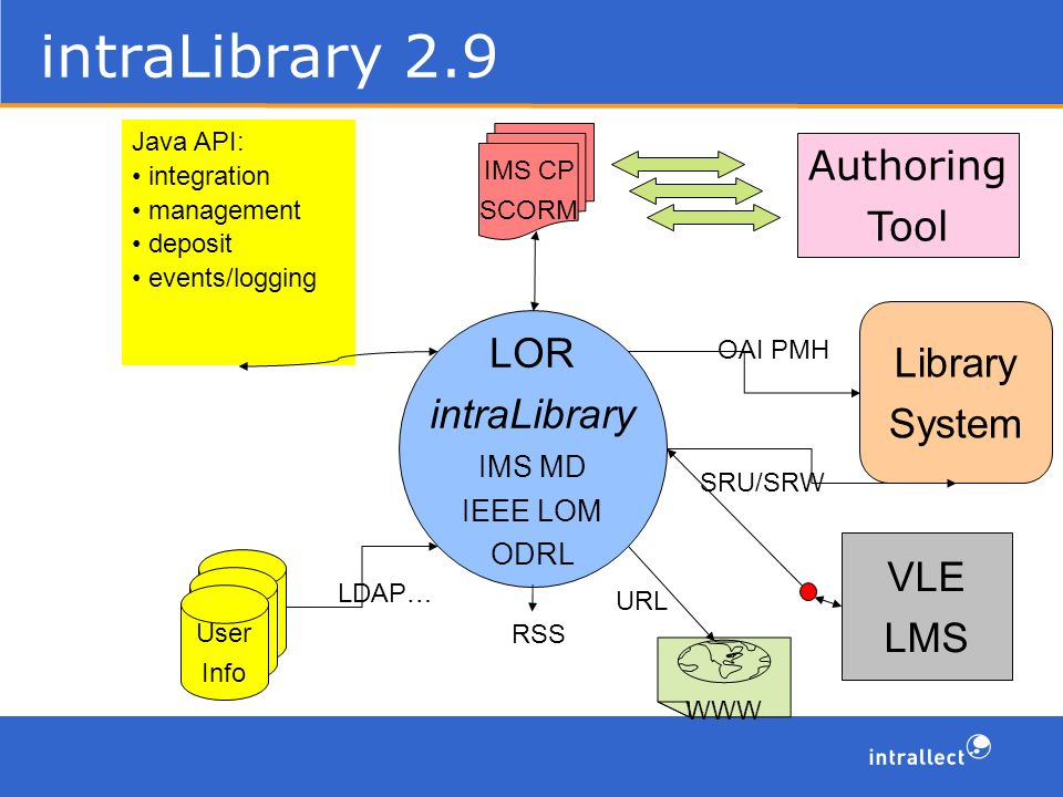 intraLibrary 2.9 Library System LOR intraLibrary IMS MD IEEE LOM ODRL SRU/SRW OAI PMH Authoring Tool IMS CP SCORM User IDs User IDs User Info LDAP… WWW URL VLE LMS Java API: integration management deposit events/logging RSS