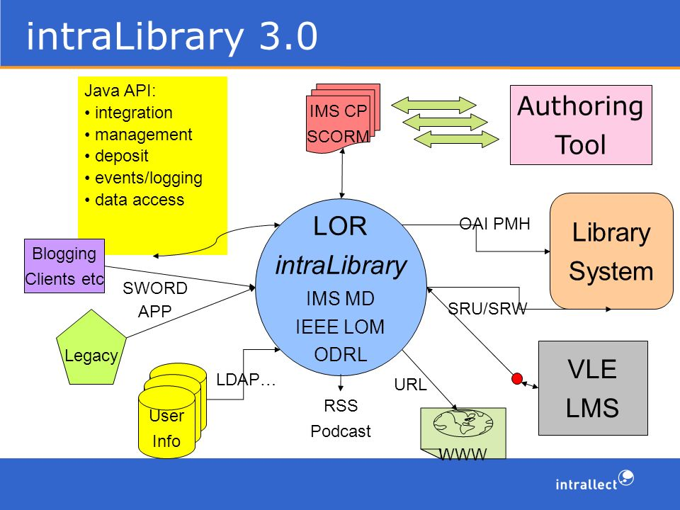 intraLibrary 3.0 Library System LOR intraLibrary IMS MD IEEE LOM ODRL SRU/SRW OAI PMH Authoring Tool IMS CP SCORM User IDs User IDs User Info LDAP… WWW URL VLE LMS Java API: integration management deposit events/logging data access RSS Podcast Legacy Blogging Clients etc SWORD APP