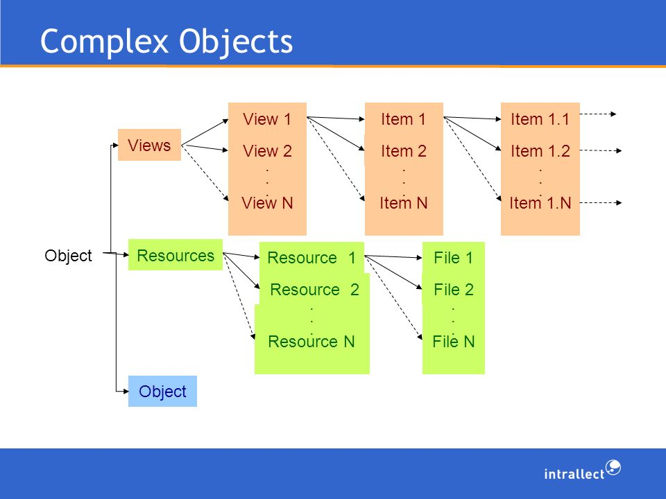 Complex Objects ObjectResources File 1 File 2. File N Object Item 1 Item 2.