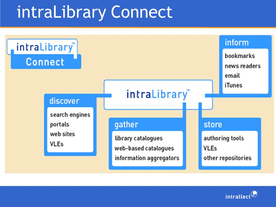 intraLibrary Connect