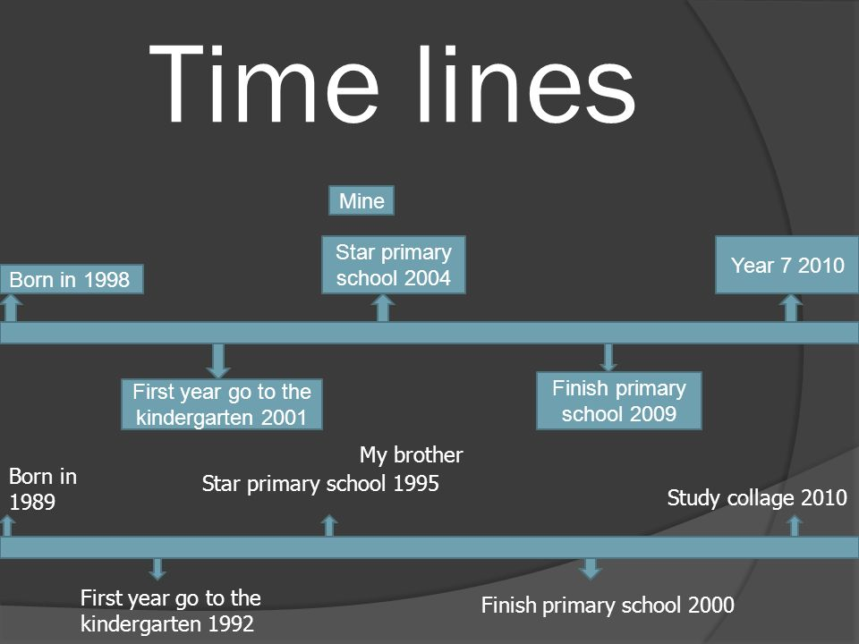 Time lines First year go to the kindergarten 2001 Born in 1998 Mine Star primary school 2004 Finish primary school 2009 Year Born in 1989 My brother Star primary school 1995 First year go to the kindergarten 1992 Finish primary school 2000 Study collage 2010