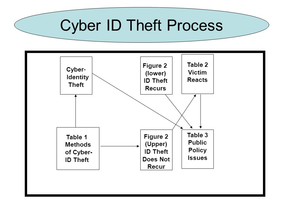 Cyber ID Theft Process Table 1 Methods of Cyber- ID Theft Cyber- Identity Theft Figure 2 (lower) ID Theft Recurs Figure 2 (Upper) ID Theft Does Not Recur Table 2 Victim Reacts Table 3 Public Policy Issues