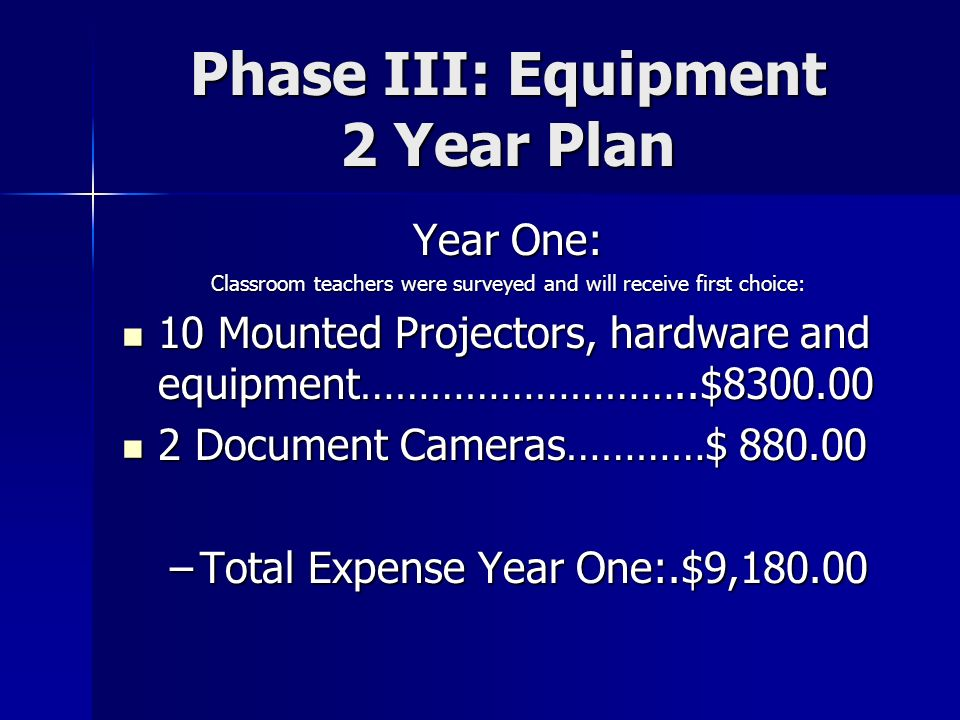 Phase III: Equipment 2 Year Plan Year One: Classroom teachers were surveyed and will receive first choice: 10 Mounted Projectors, hardware and equipment………………………..$8300.00 10 Mounted Projectors, hardware and equipment………………………..$8300.00 2 Document Cameras…………$ 880.00 2 Document Cameras…………$ 880.00 –Total Expense Year One:.$9,180.00