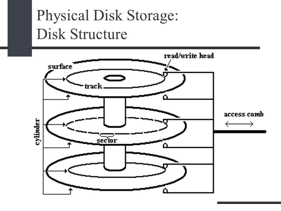Physical Disk Storage: Disk Structure