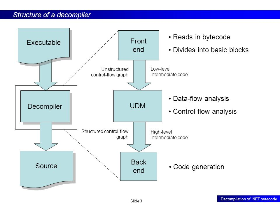 Slide 3 Decompilation of.NET bytecode Executable Decompiler Source Front end UDM Back end Low-level intermediate code Unstructured control-flow graph Structured control-flow graph High-level intermediate code Structure of a decompiler Reads in bytecode Divides into basic blocks Data-flow analysis Control-flow analysis Code generation