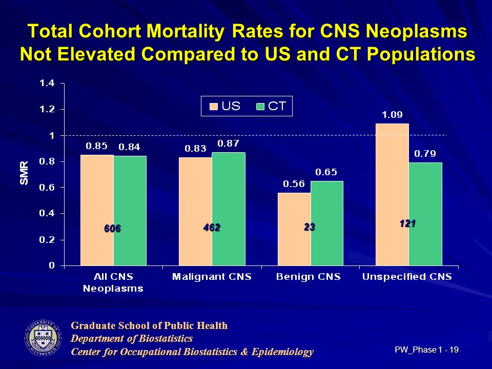 Graduate School of Public Health Department of Biostatistics Center for Occupational Biostatistics & Epidemiology PW_Phase Total Cohort Mortality Rates for CNS Neoplasms Not Elevated Compared to US and CT Populations