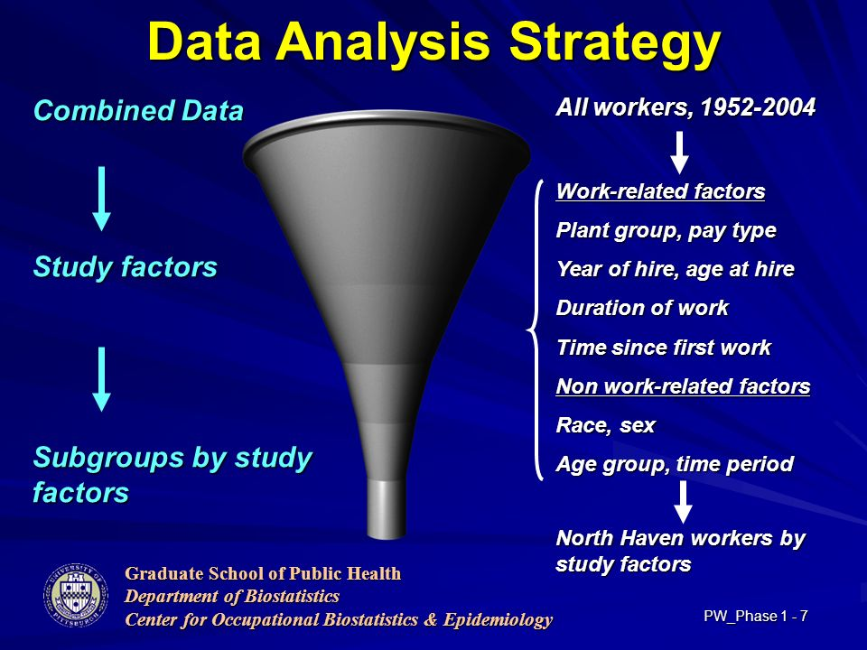 Graduate School of Public Health Department of Biostatistics Center for Occupational Biostatistics & Epidemiology PW_Phase Data Analysis Strategy All workers, Work-related factors Plant group, pay type Year of hire, age at hire Duration of work Time since first work Non work-related factors Race, sex Age group, time period North Haven workers by study factors Combined Data Study factors Subgroups by study factors