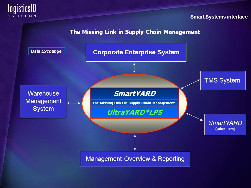 logisticsID S Y S T E M S Warehouse Management System VISIBILITY TOTAL Management Overview & Reporting The Missing Link in Supply Chain Management TMS System SmartYARD (Other Sites) Corporate Enterprise System Smart Systems interface SmartYARD UltraYARD*LPS The Missing Links in Supply Chain Management Data Exchange