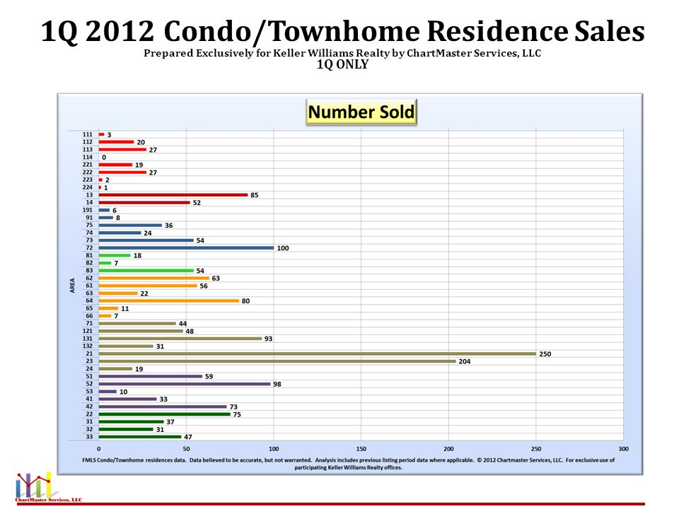1Q 2012 Condo/Townhome Residence Sales Prepared Exclusively for Keller Williams Realty by ChartMaster Services, LLC 1Q ONLY