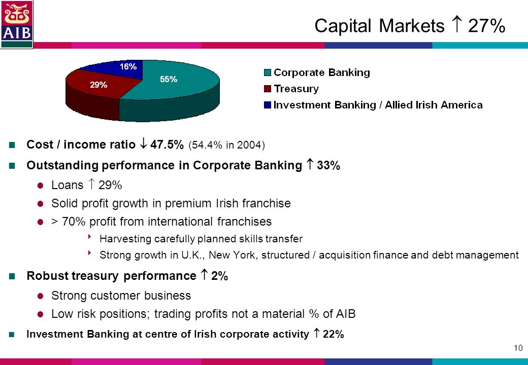 10 Capital Markets 27% Cost / income ratio 47.5% (54.4% in 2004) Outstanding performance in Corporate Banking 33% Loans 29% Solid profit growth in premium Irish franchise > 70% profit from international franchises Harvesting carefully planned skills transfer Strong growth in U.K., New York, structured / acquisition finance and debt management Robust treasury performance 2% Strong customer business Low risk positions; trading profits not a material % of AIB Investment Banking at centre of Irish corporate activity 22%