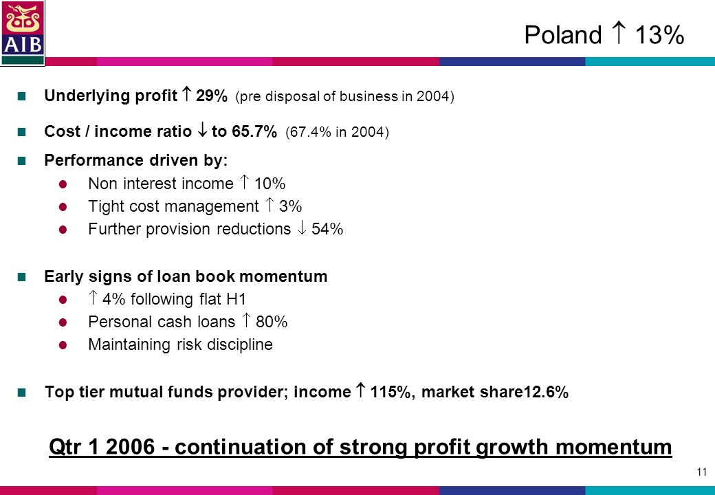 11 Poland 13% Underlying profit 29% (pre disposal of business in 2004) Cost / income ratio to 65.7% (67.4% in 2004) Performance driven by: Non interest income 10% Tight cost management 3% Further provision reductions 54% Early signs of loan book momentum 4% following flat H1 Personal cash loans 80% Maintaining risk discipline Top tier mutual funds provider; income 115%, market share12.6% Qtr continuation of strong profit growth momentum