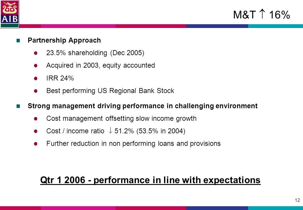 12 M&T 16% Partnership Approach 23.5% shareholding (Dec 2005) Acquired in 2003, equity accounted IRR 24% Best performing US Regional Bank Stock Strong management driving performance in challenging environment Cost management offsetting slow income growth Cost / income ratio 51.2% (53.5% in 2004) Further reduction in non performing loans and provisions Qtr performance in line with expectations
