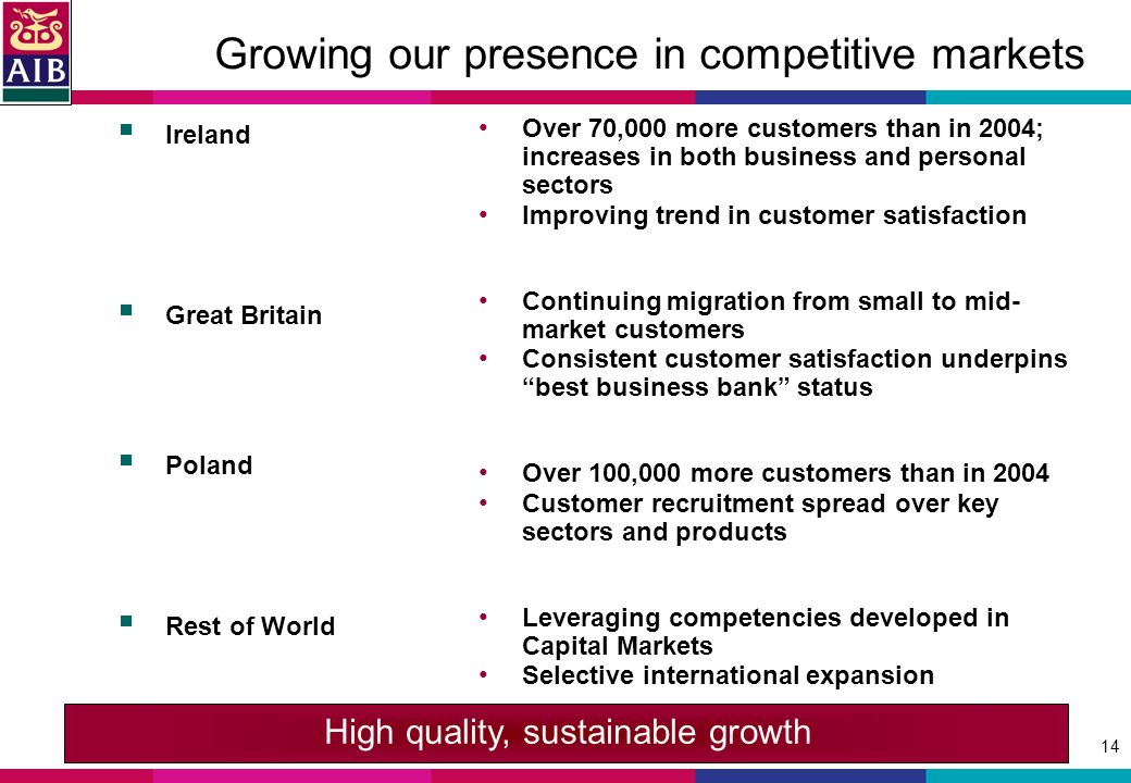14 Growing our presence in competitive markets Ireland Great Britain Poland Rest of World Over 70,000 more customers than in 2004; increases in both business and personal sectors Improving trend in customer satisfaction Continuing migration from small to mid- market customers Consistent customer satisfaction underpins best business bank status Over 100,000 more customers than in 2004 Customer recruitment spread over key sectors and products Leveraging competencies developed in Capital Markets Selective international expansion High quality, sustainable growth