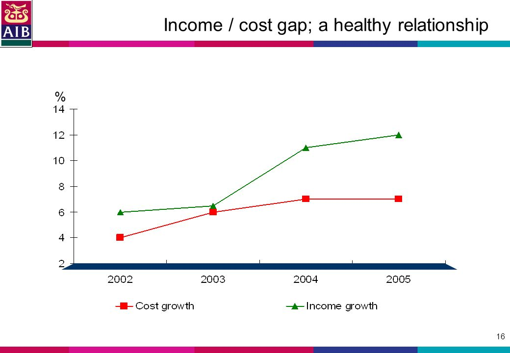 16 Income / cost gap; a healthy relationship %