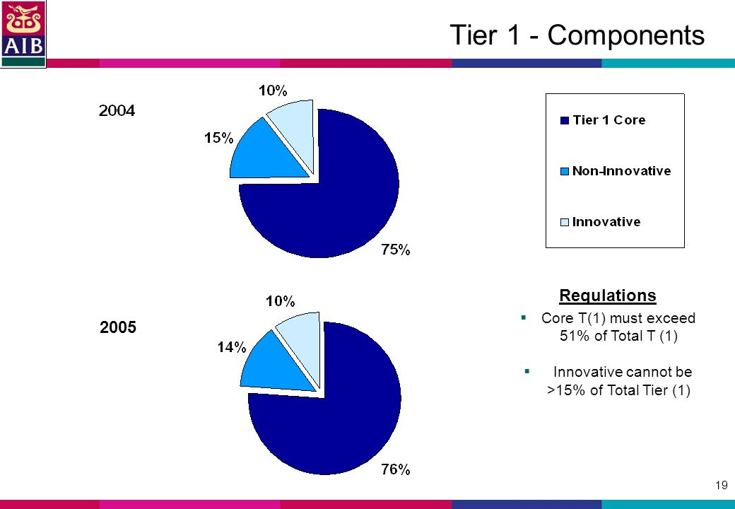 19 Tier 1 - Components 2005 Requlations Core T(1) must exceed 51% of Total T (1) Innovative cannot be >15% of Total Tier (1)