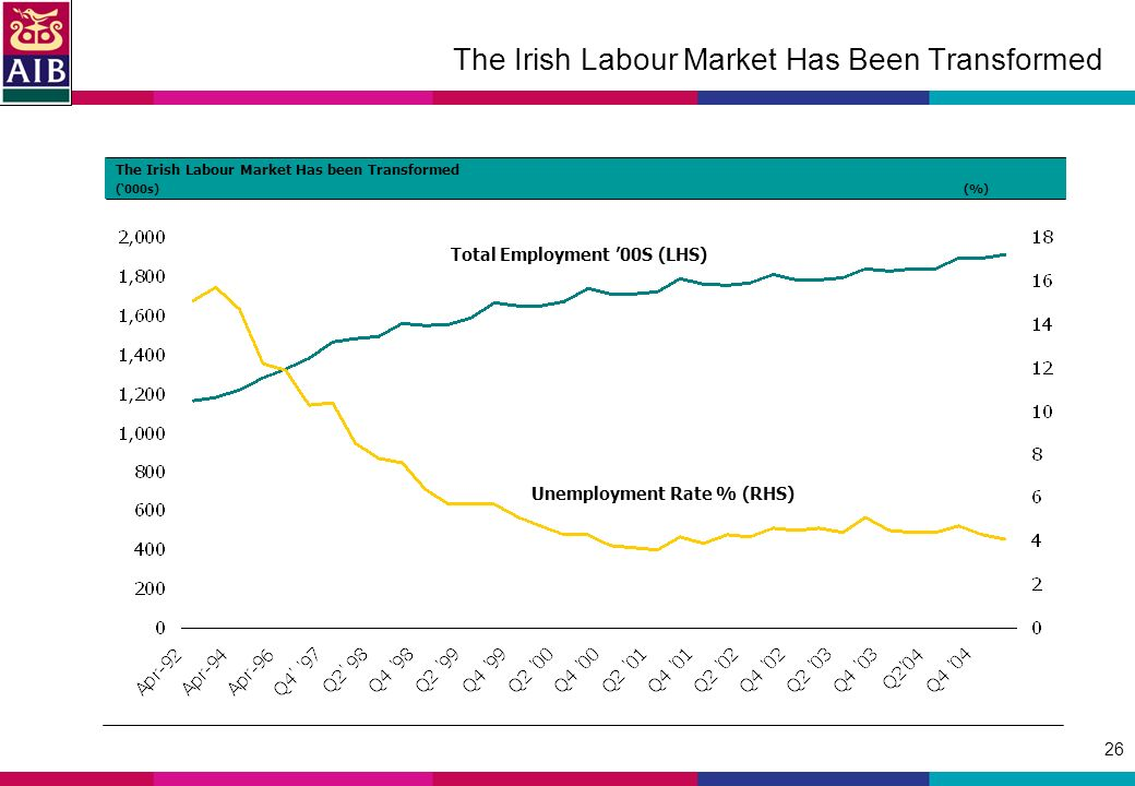 26 The Irish Labour Market Has Been Transformed Total Employment 00S (LHS) Unemployment Rate % (RHS) The Irish Labour Market Has been Transformed (000s)(%)
