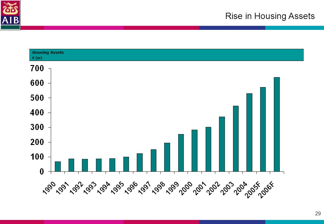29 Rise in Housing Assets Housing Assets (m)