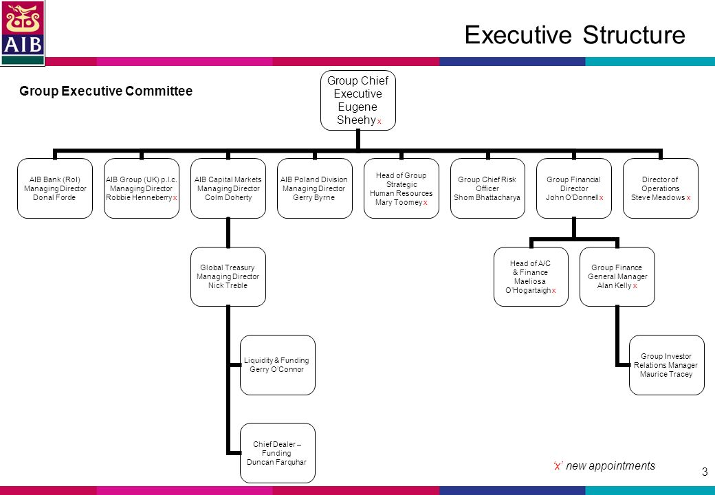 3 Executive Structure Group Executive Committee x new appointments