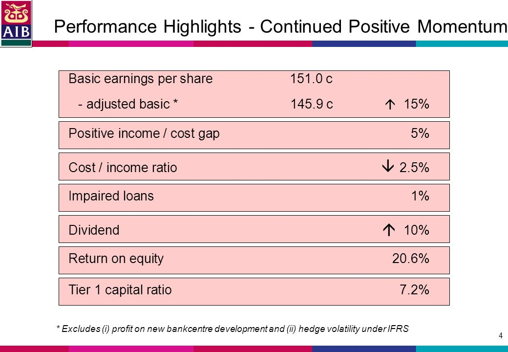 4 Performance Highlights - Continued Positive Momentum Basic earnings per share c - adjusted basic * c 15% * Excludes (i) profit on new bankcentre development and (ii) hedge volatility under IFRS Positive income / cost gap5% Cost / income ratio 2.5% Impaired loans1% Dividend 10% Return on equity20.6% Tier 1 capital ratio7.2%