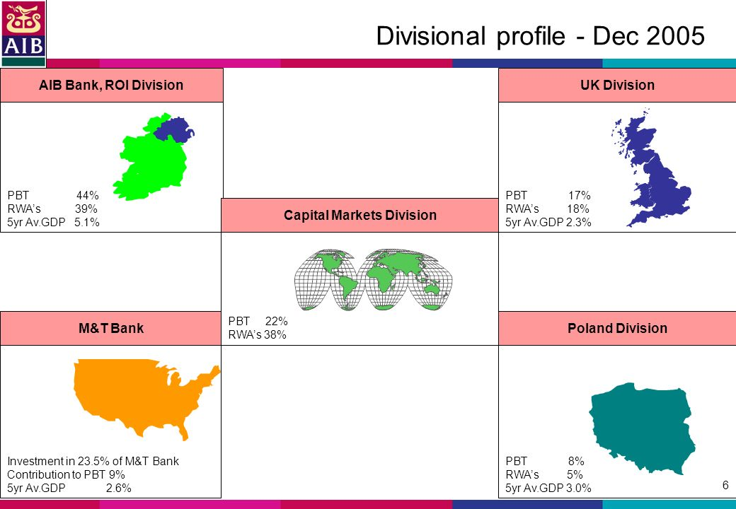 6 Divisional profile - Dec 2005 PBT 8% RWAs 5% 5yr Av.GDP 3.0% Investment in 23.5% of M&T Bank Contribution to PBT 9% 5yr Av.GDP 2.6% PBT 17% RWAs 18% 5yr Av.GDP 2.3% PBT 44% RWAs 39% 5yr Av.GDP 5.1% AIB Bank, ROI DivisionUK Division M&T BankPoland Division Capital Markets Division PBT 22% RWAs 38%
