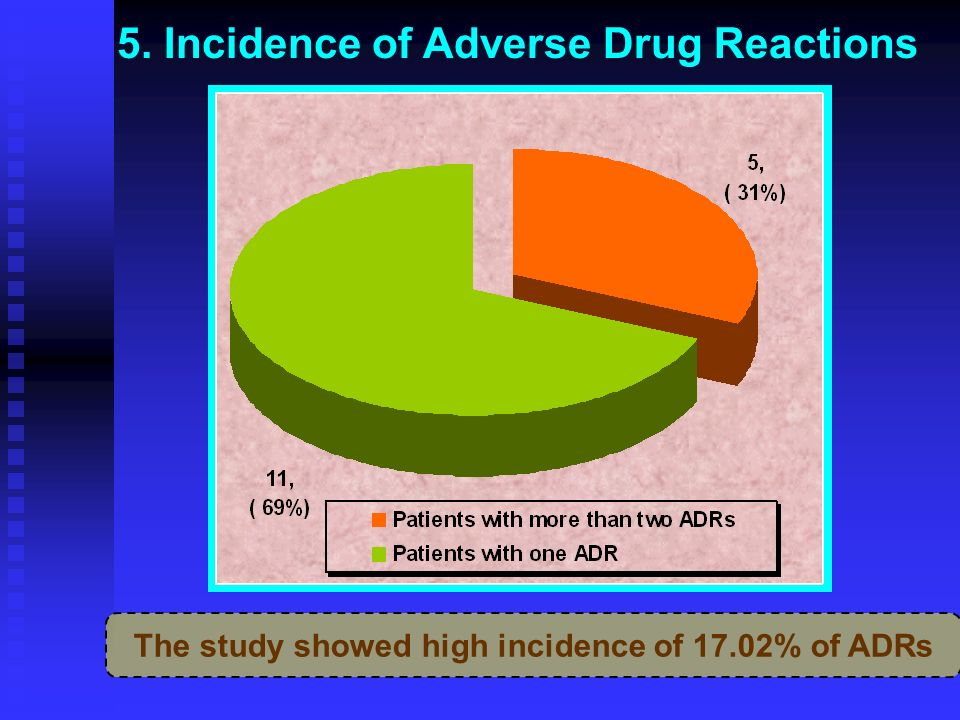 5. Incidence of Adverse Drug Reactions The study showed high incidence of 17.02% of ADRs