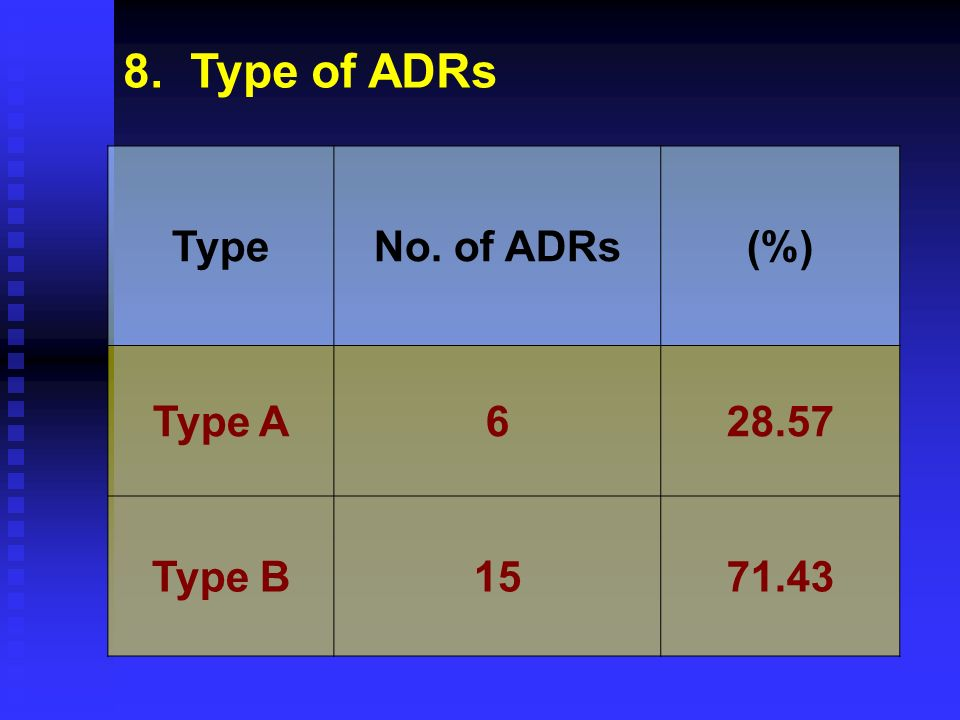 8. Type of ADRs TypeNo. of ADRs(%) Type A628.57 Type B1571.43