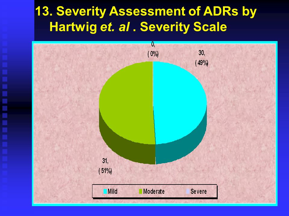 13. Severity Assessment of ADRs by Hartwig et. al. Severity Scale