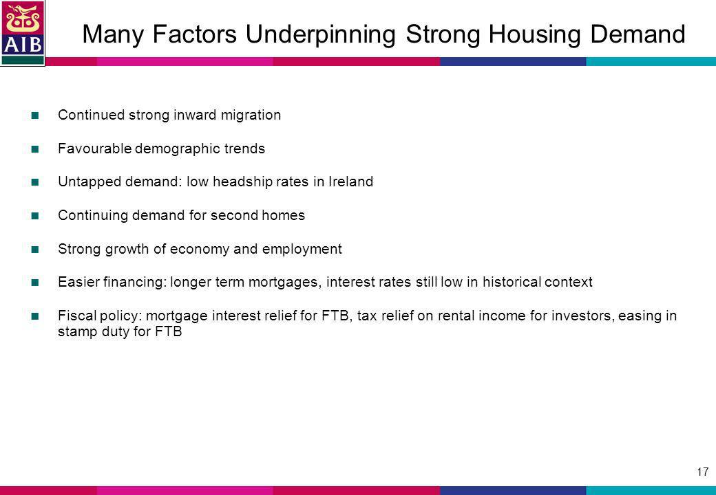 17 Many Factors Underpinning Strong Housing Demand Continued strong inward migration Favourable demographic trends Untapped demand: low headship rates in Ireland Continuing demand for second homes Strong growth of economy and employment Easier financing: longer term mortgages, interest rates still low in historical context Fiscal policy: mortgage interest relief for FTB, tax relief on rental income for investors, easing in stamp duty for FTB