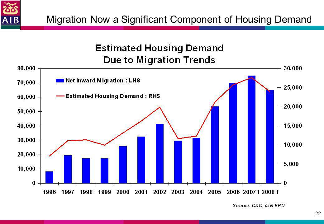 22 Migration Now a Significant Component of Housing Demand