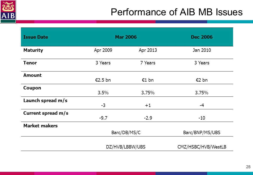 28 Performance of AIB MB Issues Issue DateMar 2006Dec 2006 MaturityApr 2009Apr 2013Jan 2010 Tenor3 Years7 Years3 Years Amount 2.5 bn1 bn2 bn Coupon 3.5%3.75% Launch spread m/s -3+1-4 Current spread m/s -9.7-2.9-10 Market makers Barc/DB/MS/CBarc/BNP/MS/UBS DZ/HVB/LBBW/UBSCMZ/HSBC/HVB/WestLB