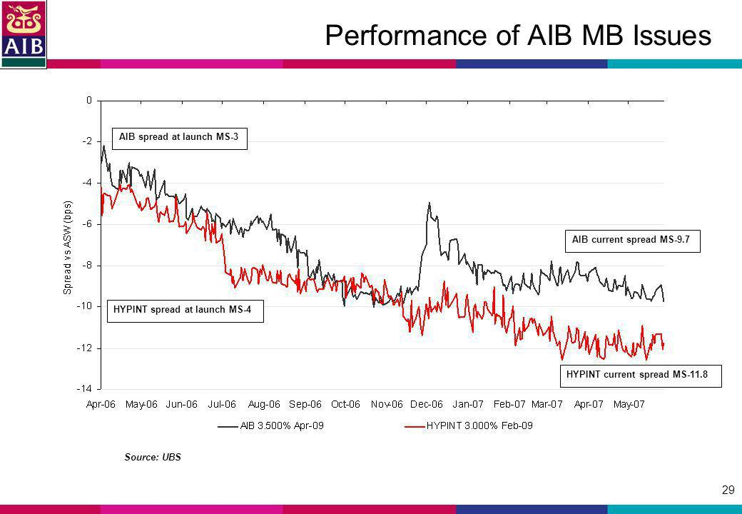 29 Performance of AIB MB Issues Source: UBS AIB spread at launch MS-3 HYPINT spread at launch MS-4 AIB current spread MS-9.7 HYPINT current spread MS-11.8