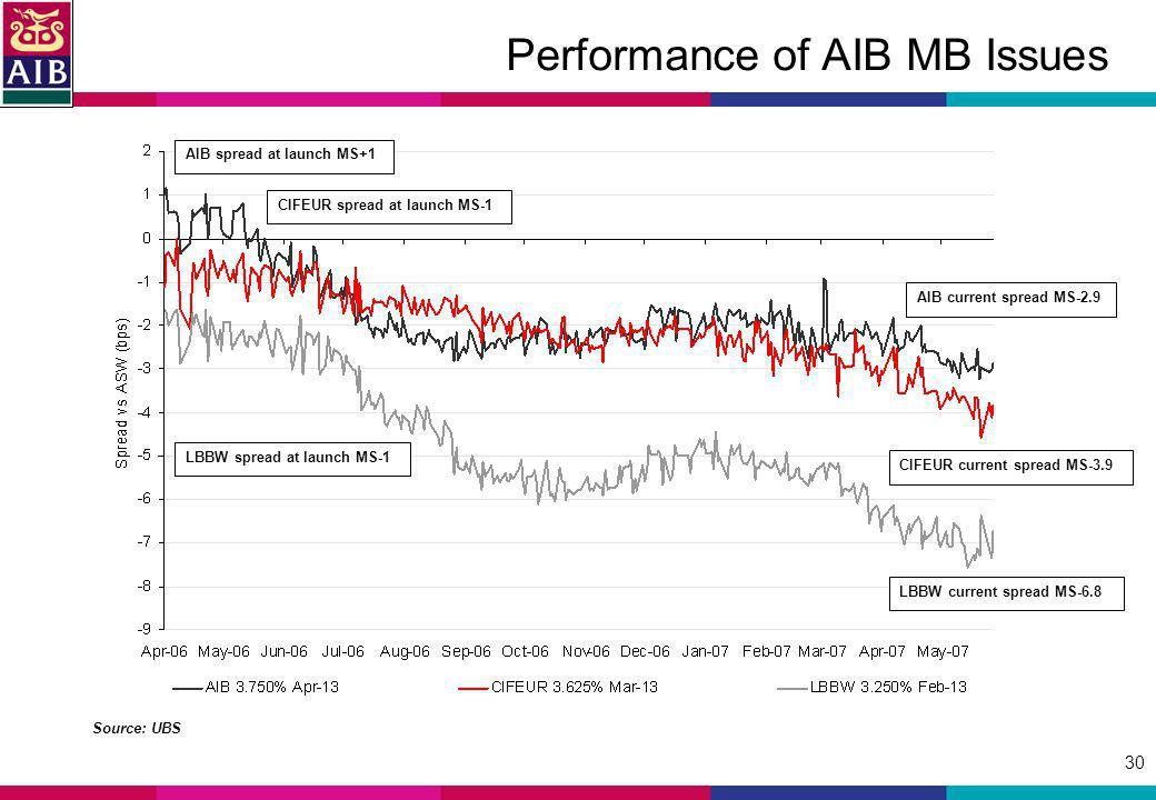30 Source: UBS Performance of AIB MB Issues AIB spread at launch MS+1 LBBW spread at launch MS-1 AIB current spread MS-2.9 CIFEUR current spread MS-3.9 LBBW current spread MS-6.8 CIFEUR spread at launch MS-1