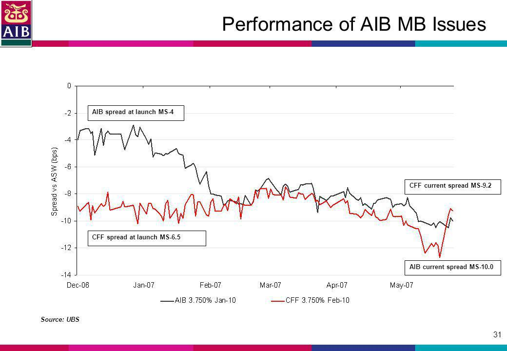 31 Performance of AIB MB Issues Source: UBS AIB spread at launch MS-4 CFF spread at launch MS-6.5 CFF current spread MS-9.2 AIB current spread MS-10.0