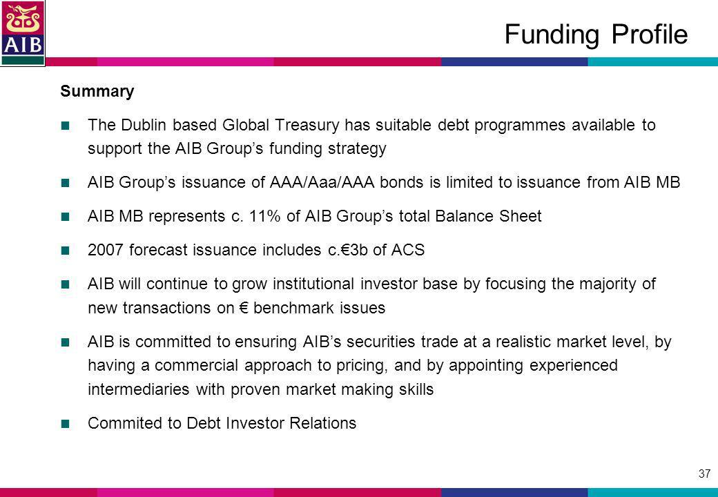 37 Funding Profile Summary The Dublin based Global Treasury has suitable debt programmes available to support the AIB Groups funding strategy AIB Groups issuance of AAA/Aaa/AAA bonds is limited to issuance from AIB MB AIB MB represents c.