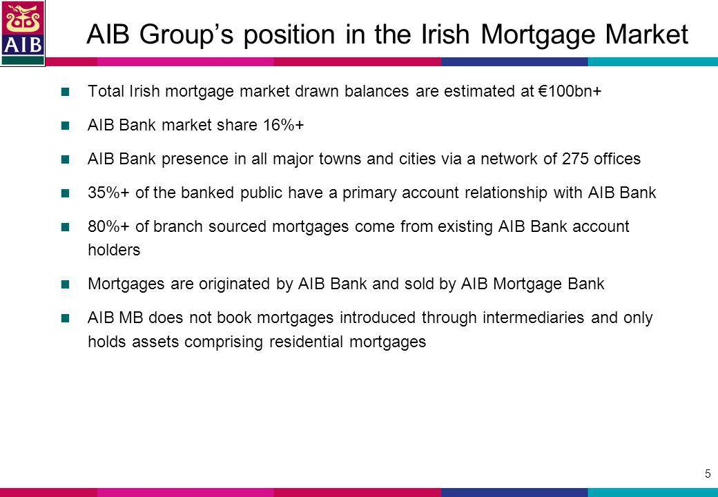 5 AIB Groups position in the Irish Mortgage Market Total Irish mortgage market drawn balances are estimated at 100bn+ AIB Bank market share 16%+ AIB Bank presence in all major towns and cities via a network of 275 offices 35%+ of the banked public have a primary account relationship with AIB Bank 80%+ of branch sourced mortgages come from existing AIB Bank account holders Mortgages are originated by AIB Bank and sold by AIB Mortgage Bank AIB MB does not book mortgages introduced through intermediaries and only holds assets comprising residential mortgages