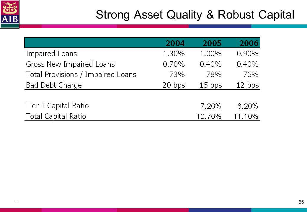 56 Strong Asset Quality & Robust Capital
