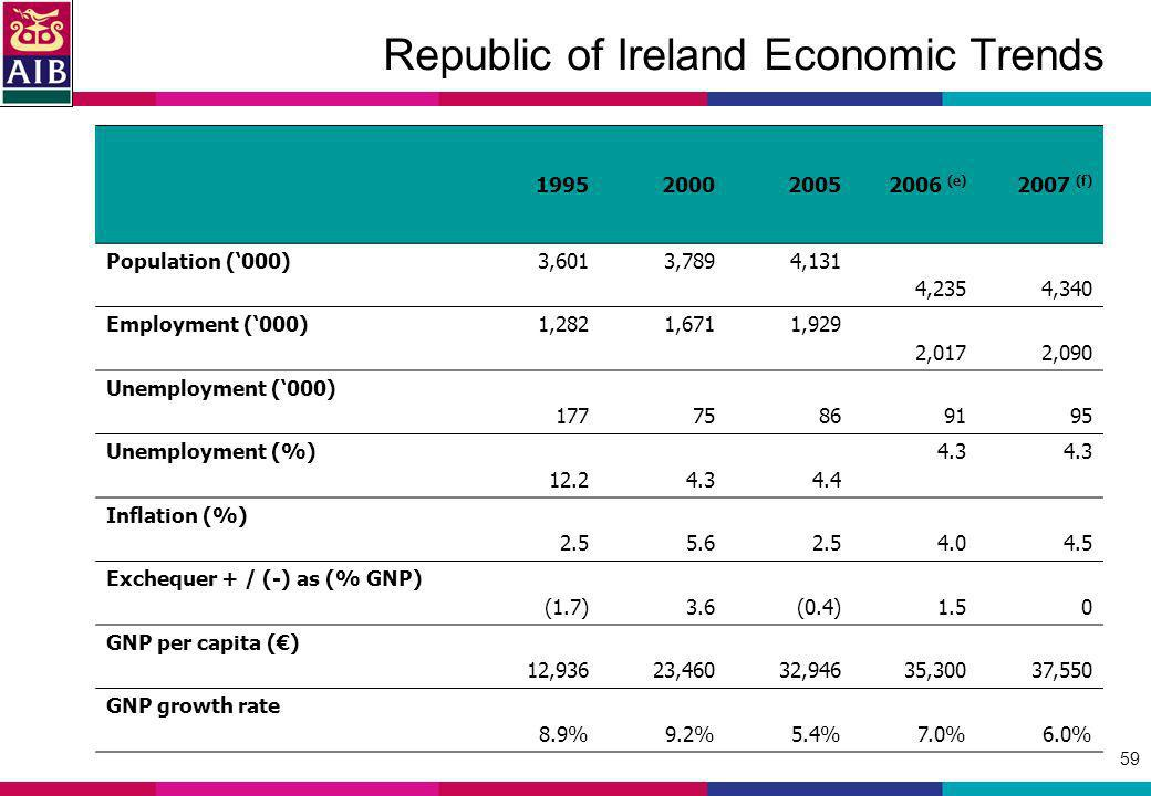 59 Republic of Ireland Economic Trends 1995200020052006 (e) 2007 (f) Population (000)3,6013,7894,131 4,2354,340 Employment (000)1,2821,6711,929 2,0172,090 Unemployment (000) 17775869195 Unemployment (%) 12.24.34.4 4.3 Inflation (%) 2.55.62.54.04.5 Exchequer + / (-) as (% GNP) (1.7)3.6(0.4)1.50 GNP per capita () 12,93623,46032,94635,30037,550 GNP growth rate 8.9%9.2%5.4%7.0%6.0%