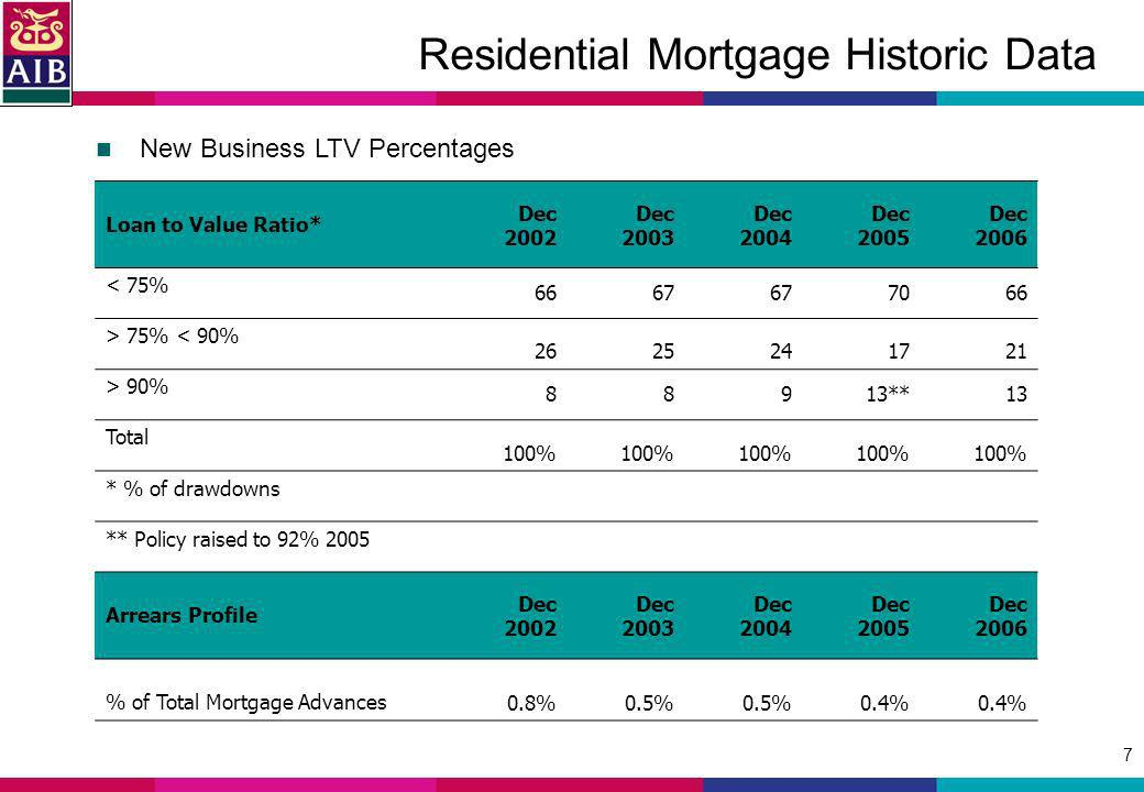 7 Residential Mortgage Historic Data Loan to Value Ratio* Dec 2002 Dec 2003 Dec 2004 Dec 2005 Dec 2006 < 75% 6667 7066 > 75% < 90% 2625241721 > 90% 88913**13 Total 100% * % of drawdowns ** Policy raised to 92% 2005 Arrears Profile Dec 2002 Dec 2003 Dec 2004 Dec 2005 Dec 2006 % of Total Mortgage Advances 0.8%0.5% 0.4% New Business LTV Percentages