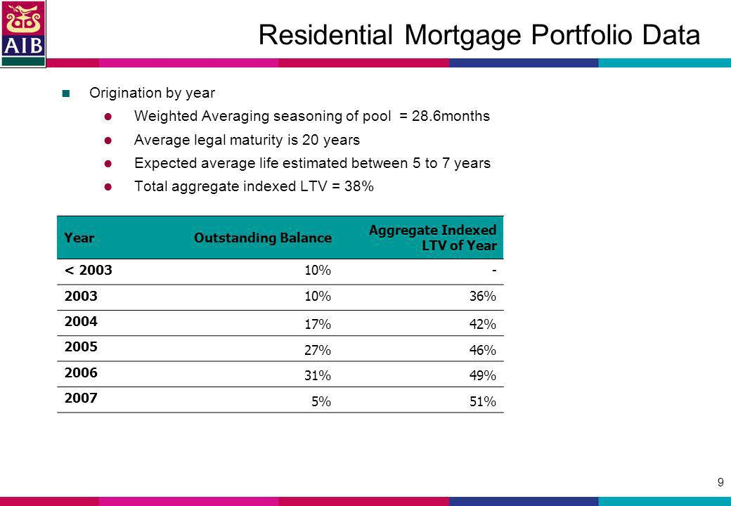 9 Residential Mortgage Portfolio Data Origination by year Weighted Averaging seasoning of pool = 28.6months Average legal maturity is 20 years Expected average life estimated between 5 to 7 years Total aggregate indexed LTV = 38% YearOutstanding Balance Aggregate Indexed LTV of Year < 200310%- 200310%36% 2004 17%42% 2005 27%46% 2006 31%49% 2007 5%51%