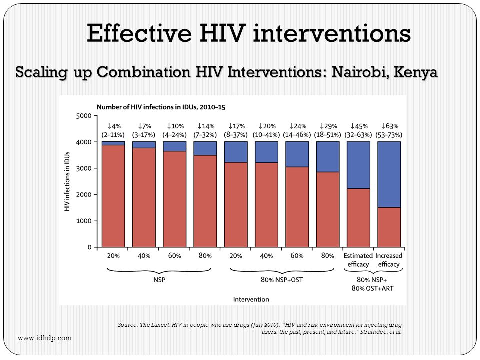 Scaling up Combination HIV Interventions: Nairobi, Kenya Effective HIV interventions Source: The Lancet: HIV in people who use drugs (July 2010).