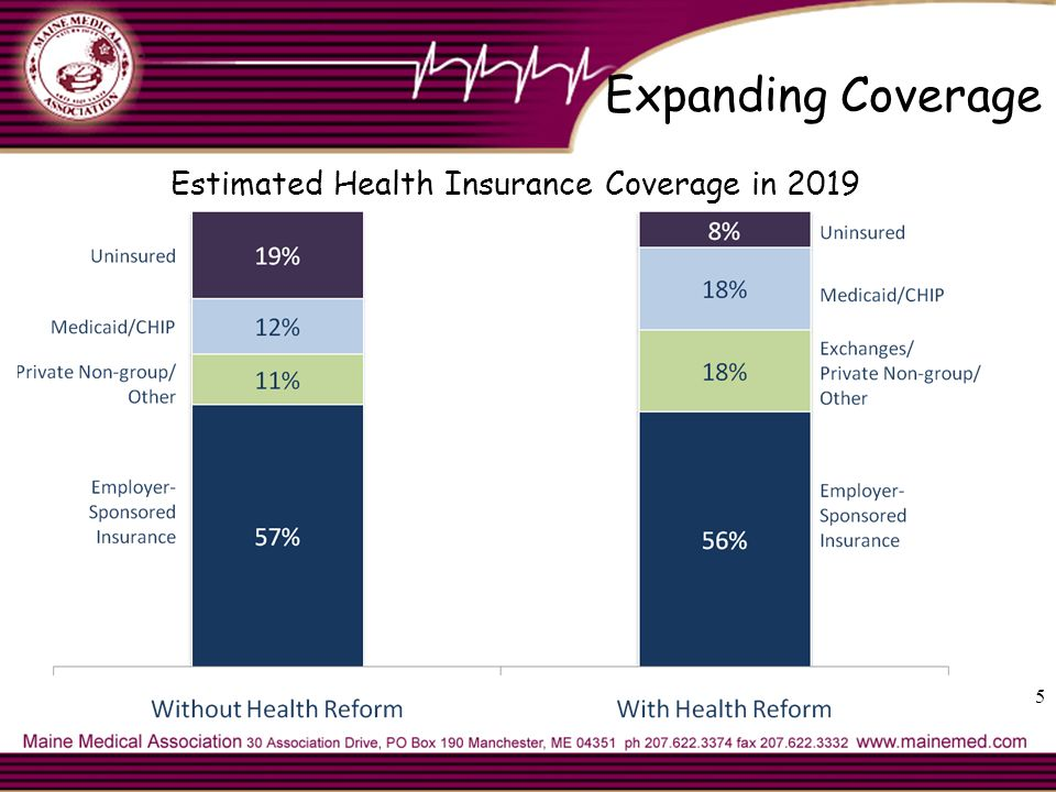 Expanding Coverage Estimated Health Insurance Coverage in