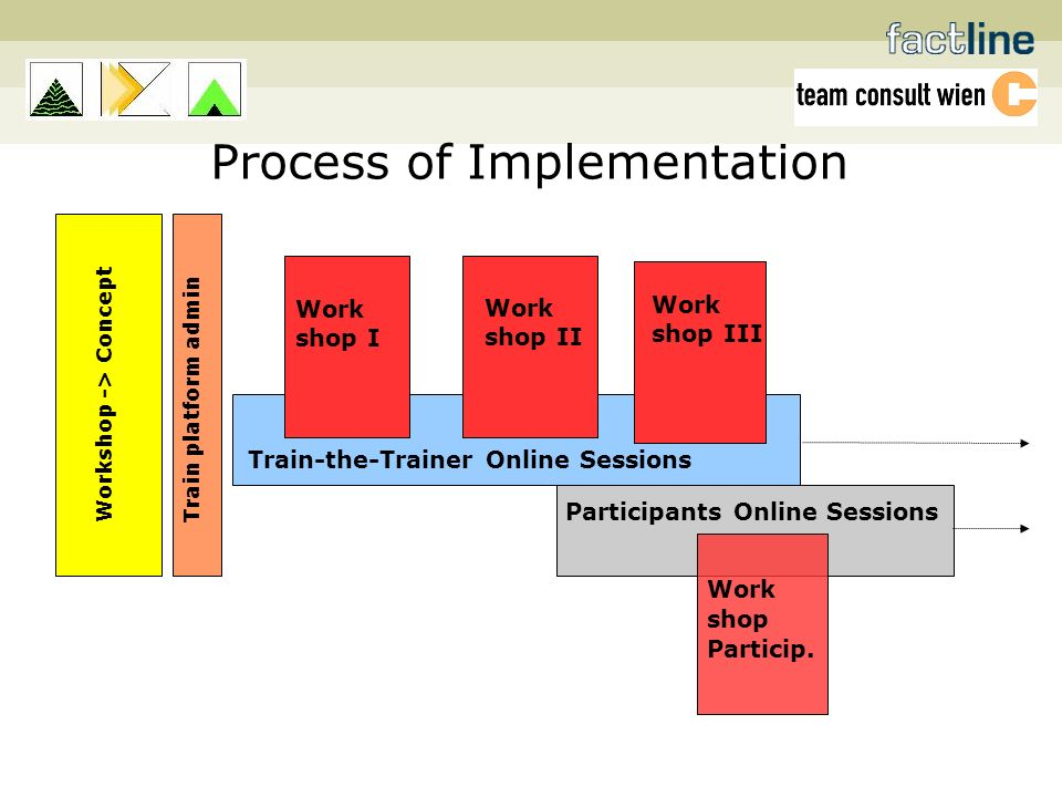 Process of Implementation Work shop Particip.