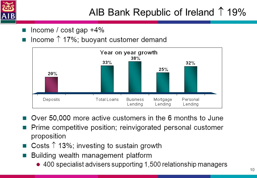 10 Income / cost gap +4% Income 17%; buoyant customer demand AIB Bank Republic of Ireland 19% Over 50,000 more active customers in the 6 months to June Prime competitive position; reinvigorated personal customer proposition Costs 13%; investing to sustain growth Building wealth management platform 400 specialist advisers supporting 1,500 relationship managers