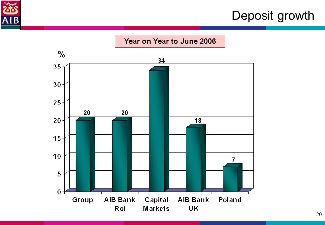 20 Deposit growth % Year on Year to June 2006