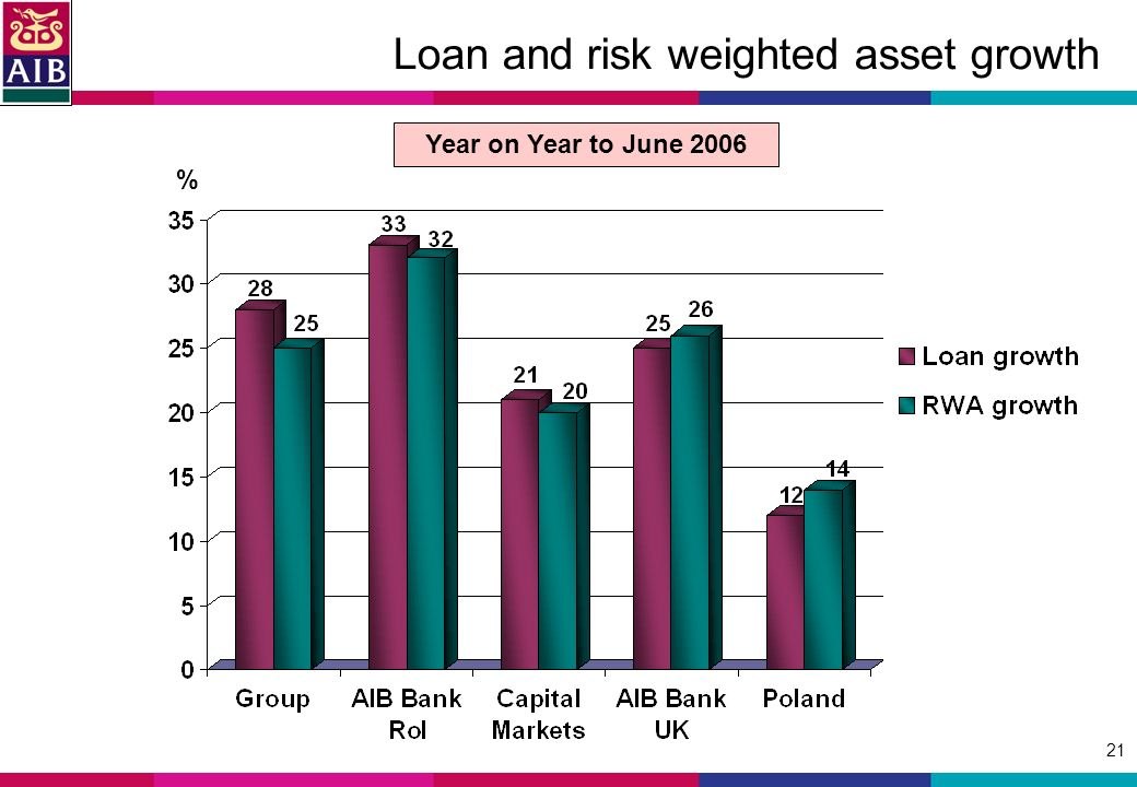 21 Loan and risk weighted asset growth % Year on Year to June 2006